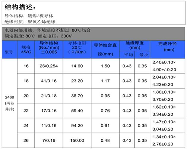 UL2468排線規格