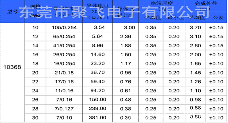 UL低煙無鹵線規格定制參數表